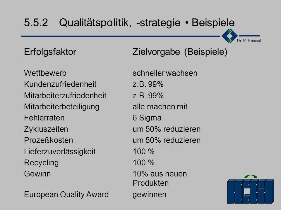 Dr. P. Kneisel 5.5.2Qualitätspolitik, -strategie Inhalte Lang- (> 3 Jahre) und kurzfristige (< 3 Jahre) Qualitätsstrategien mit folgenden Inhalten: Pl