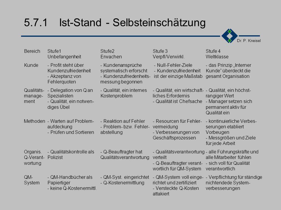 Dr. P. Kneisel 5.7Ist-Stand Methoden der Selbsteinschätzung Die Stufen des TQM Malcolm Baldrige Assessment (MBA) European Quality Assessment (EBA) Gru