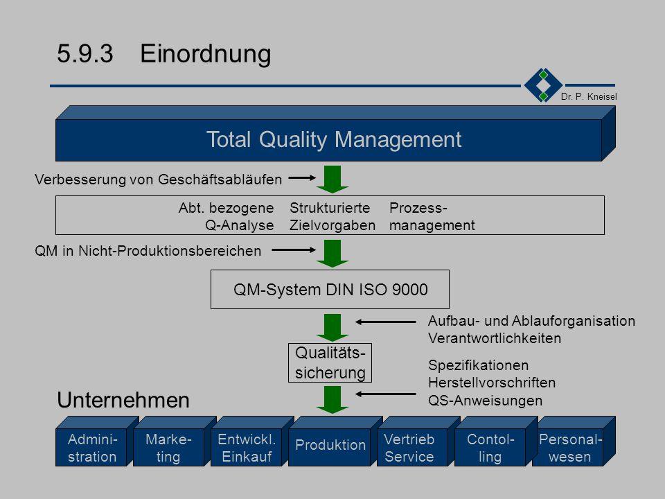 Dr. P. Kneisel 5.9.2Überblick Was ist TQM Kunden und Prozesse Einordnung Zwei Ansätze Die Elemente eines TQM-Systems Der Weg zu TQM Ist-Stand Probleme
