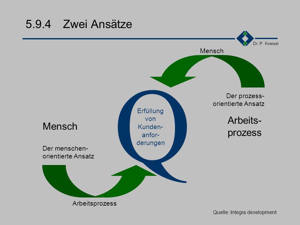 Dr. P. Kneisel 5.9.3Einordnung Total Quality Management Unternehmen Admini- stration Marke- ting Entwickl. Einkauf Produktion Vertrieb Service Contol-