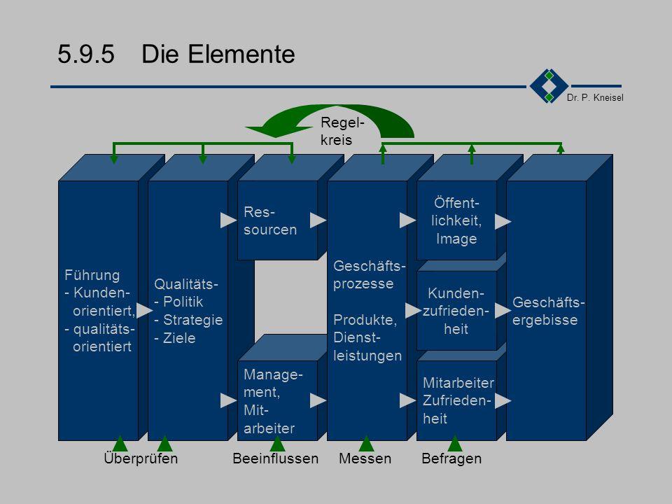 Dr. P. Kneisel 5.9.4Zwei Ansätze Q Erfüllung von Kunden- anfor- derungen Mensch Der menschen- orientierte Ansatz Arbeitsprozess Arbeits- prozess Der p