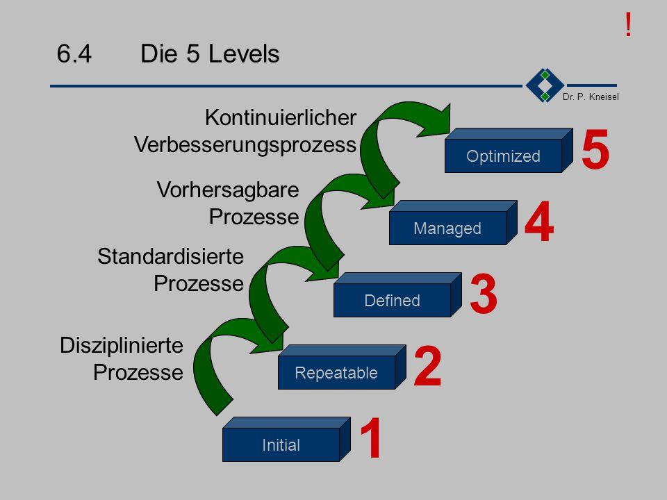 Dr. P. Kneisel 6.2Ziele von CMM Vorhersagbare Projektergebnisse Einhaltung von Terminen Budgetgerechte Projektabwicklung Transparenz der Projekte für