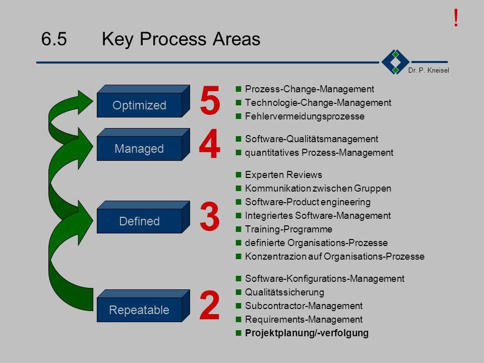 Dr. P. Kneisel 6.4.5Levels: 5 - The Optimizing Die Prozesse sind stabil Die gesamte Organisation konzentriert sich auf die kontinuierliche Verbesserun