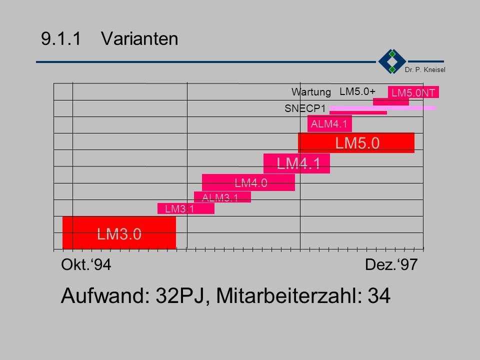 Dr. P. Kneisel 9.1Ein Projekt Varianten Technologie Märkte Komponenten Probleme