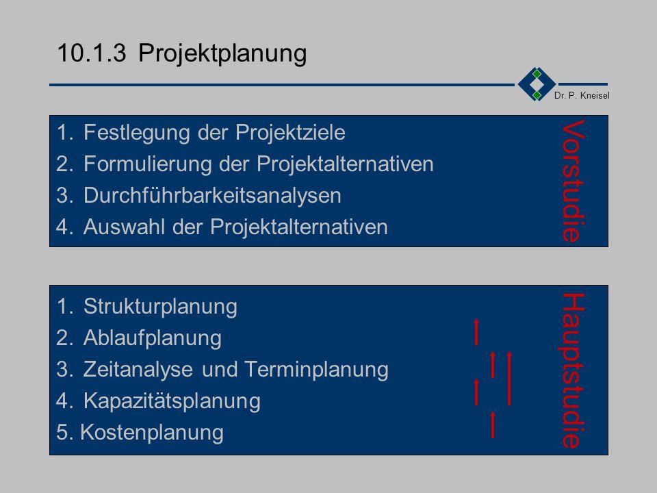 Dr. P. Kneisel 10.1.2Die Projektphasen Projektplanung Systematischer, methodischer Prozess zur Informationsgewin- nung über den zukünftigen Ablauf des