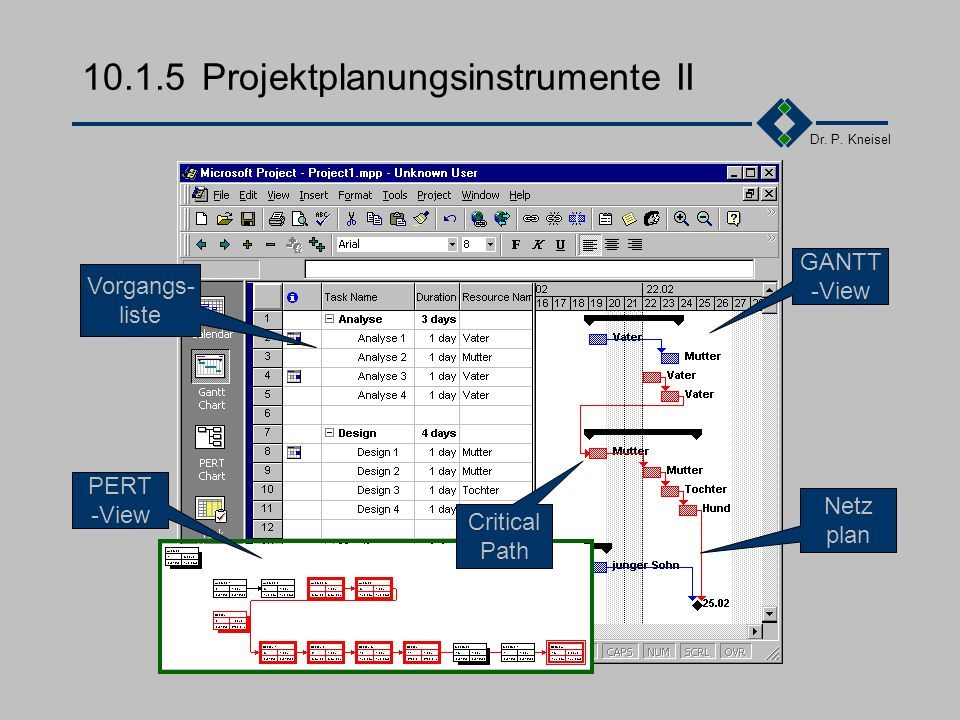 Dr. P. Kneisel MS-Project PMW,... 10.1.5Projektplanungsinstrumente I Gantt Netzplantechnik Critical Path Method (CPM) Project Evaluation and Review Te