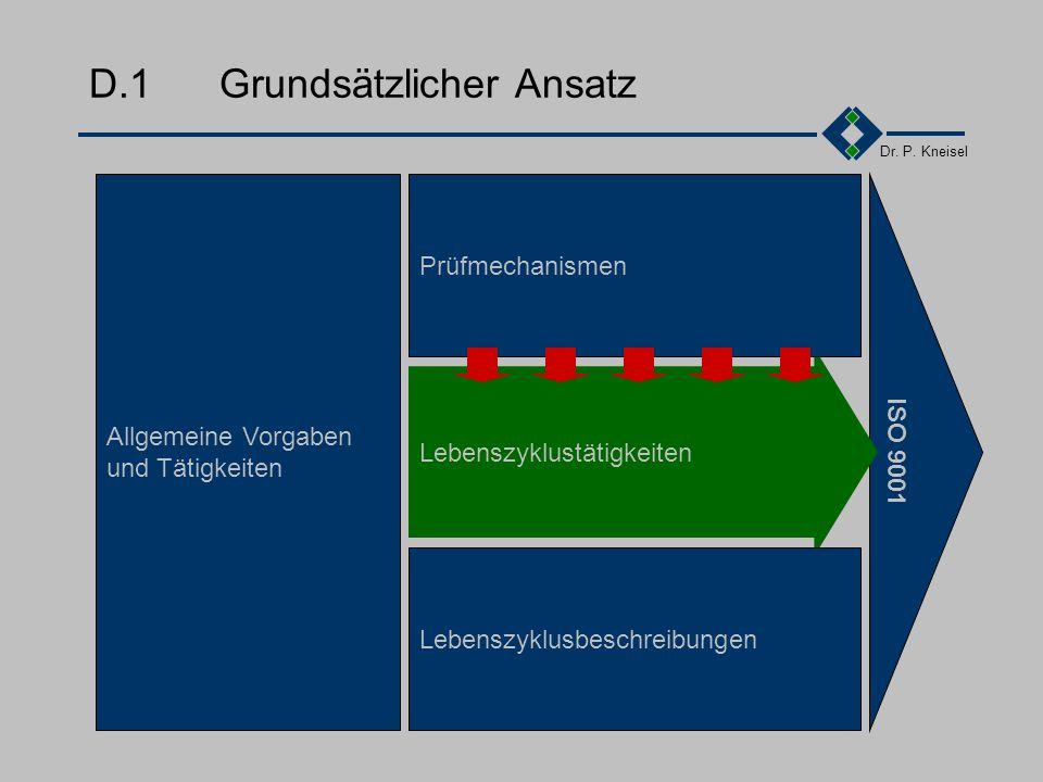 Dr. P. Kneisel Anhang DÜberblick über die ISO9001 Grundsätzlicher Ansatz Überblick im Detail