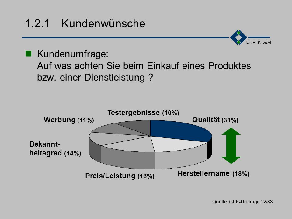 Dr. P. Kneisel 1.2Motivation Kundenwünsche Kundenunzufriedenheit Stellenwert Internationaler Vergleich Qualität als... Feststellung