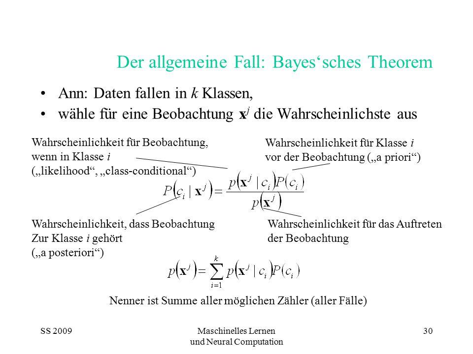 SS 2009Maschinelles Lernen und Neural Computation 30 Der allgemeine Fall: Bayes'sches Theorem Ann: Daten fallen in k Klassen, wähle für eine Beobachtu