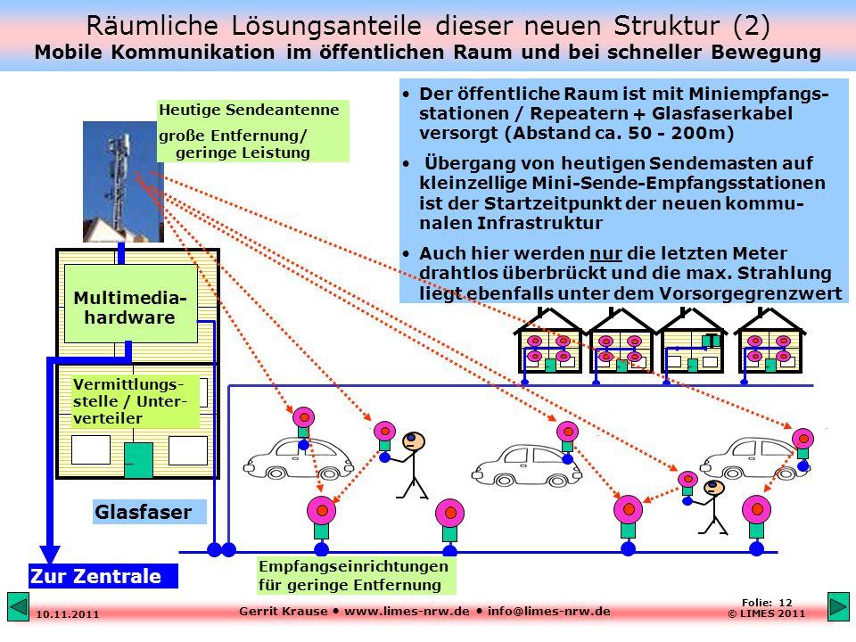 Gerrit Krause www.limes-nrw.de info@limes-nrw.de 10.11.2011 Folie: 12 © LIMES 2011 Räumliche Lösungsanteile dieser neuen Struktur (2) Mobile Kommunikation im öffentlichen Raum und bei schneller Bewegung Der öffentliche Raum ist mit Miniempfangs- stationen / Repeatern + Glasfaserkabel versorgt (Abstand ca.