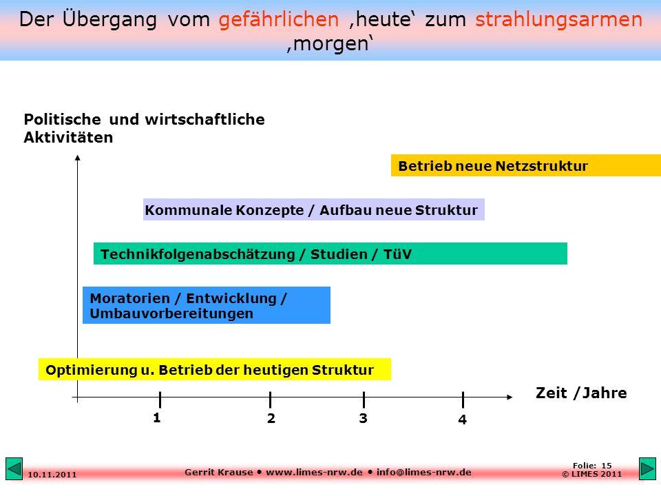 Gerrit Krause www.limes-nrw.de info@limes-nrw.de 10.11.2011 Folie: 15 © LIMES 2011 Der Übergang vom gefährlichen 'heute' zum strahlungsarmen 'morgen' Moratorien / Entwicklung / Umbauvorbereitungen Technikfolgenabschätzung / Studien / TüV Kommunale Konzepte / Aufbau neue Struktur Betrieb neue Netzstruktur Zeit /Jahre Optimierung u.