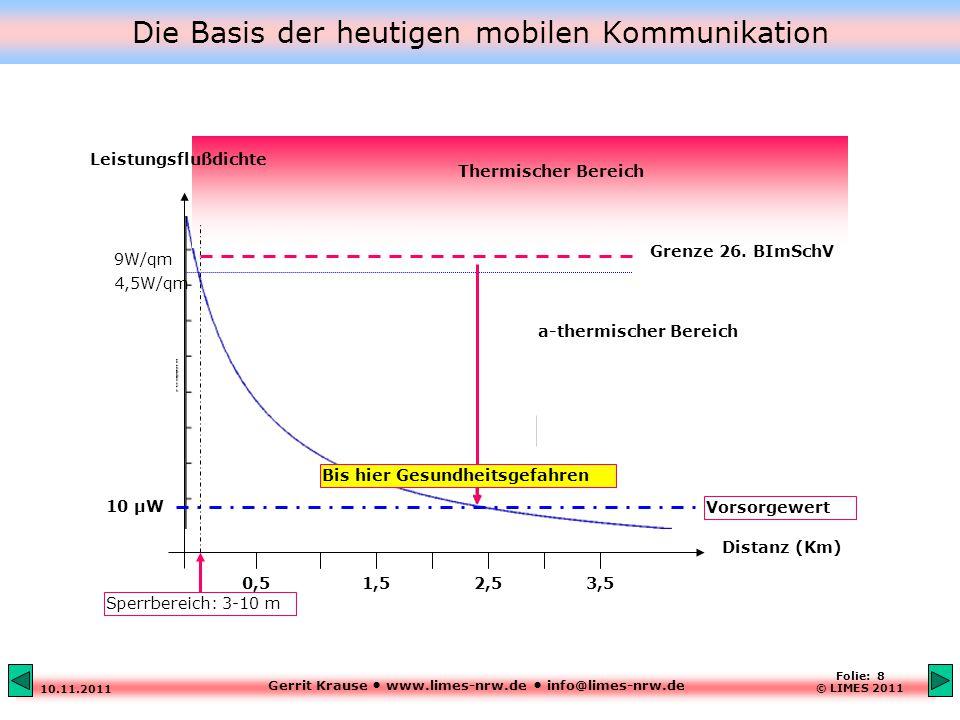 Gerrit Krause www.limes-nrw.de info@limes-nrw.de 10.11.2011 Folie: 8 © LIMES 2011 Die Basis der heutigen mobilen Kommunikation Vorsorgewert Leistungsflußdichte Distanz (Km) Thermischer Bereich 9W/qm 4,5W/qm Sperrbereich: 3-10 m 0,51,52,53,5 10 µW Grenze 26.