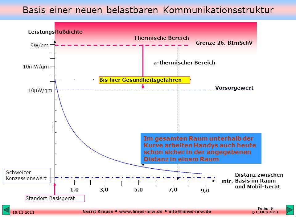 Gerrit Krause www.limes-nrw.de info@limes-nrw.de 10.11.2011 Folie: 9 © LIMES 2011 Basis einer neuen belastbaren Kommunikationsstruktur Distanz zwischen Basis im Raum und Mobil-Gerät Schweizer Konzessionswert Vorsorgewert Leistungsflußdichte Thermische Bereich Grenze 26.