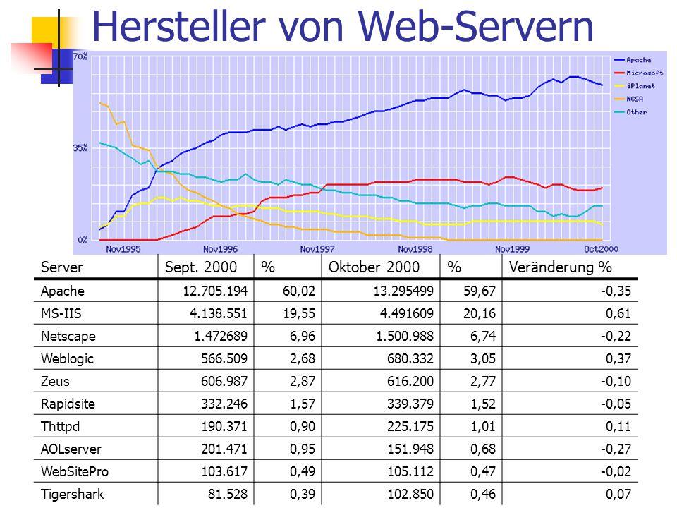 Hersteller von Web-Servern ServerSept.