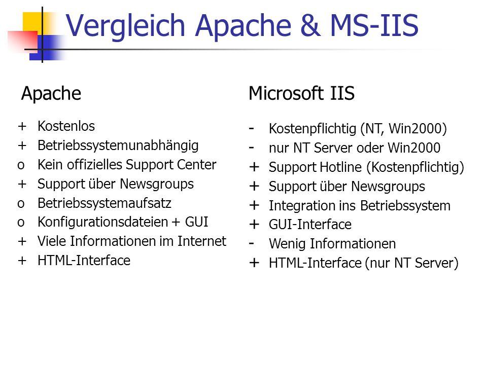 Vergleich Apache & MS-IIS ApacheMicrosoft IIS +Kostenlos - Kostenpflichtig (NT, Win2000) +Betriebssystemunabhängig - nur NT Server oder Win2000 oKein offizielles Support Center + Support Hotline (Kostenpflichtig) +Support über Newsgroups oBetriebssystemaufsatz + Integration ins Betriebssystem oKonfigurationsdateien + GUI + GUI-Interface +Viele Informationen im Internet - Wenig Informationen +HTML-Interface + HTML-Interface (nur NT Server)