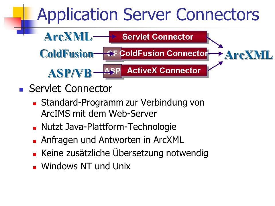 Application Server Connectors Servlet Connector Standard-Programm zur Verbindung von ArcIMS mit dem Web-Server Nutzt Java-Plattform-Technologie Anfragen und Antworten in ArcXML Keine zusätzliche Übersetzung notwendig Windows NT und Unix