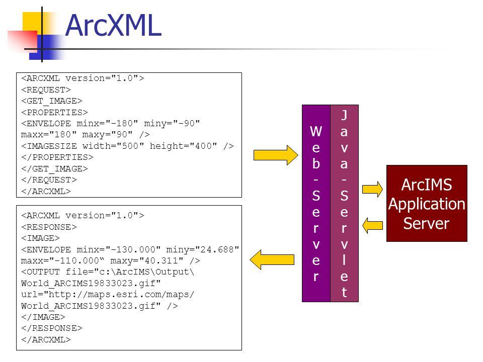 ArcXML <OUTPUT file= c:\ArcIMS\Output\ World_ARCIMS19833023.gif url= http://maps.esri.com/maps/ World_ARCIMS19833023.gif /> Web-ServerWeb-Server Java-ServletJava-Servlet ArcIMS Application Server
