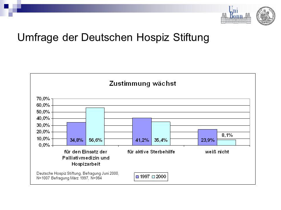 Umfrage der Deutschen Hospiz Stiftung Deutsche Hospiz Stiftung, Befragung Juni 2000, N=1007 Befragung März 1997, N=984