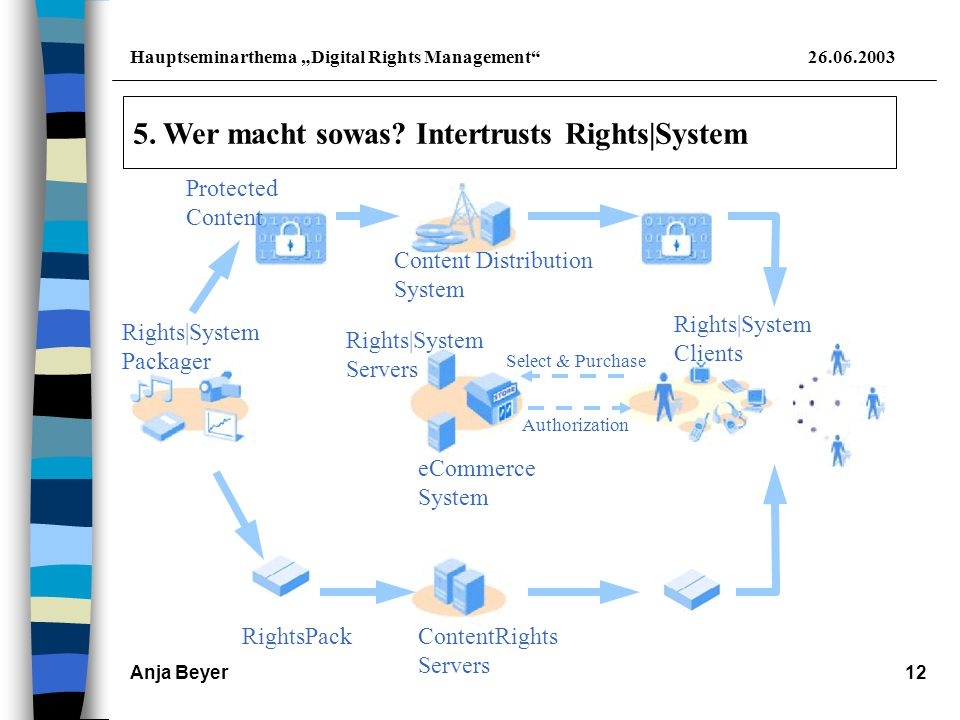 "Hauptseminarthema ""Digital Rights Management 26.06.2003 Anja Beyer12 5."
