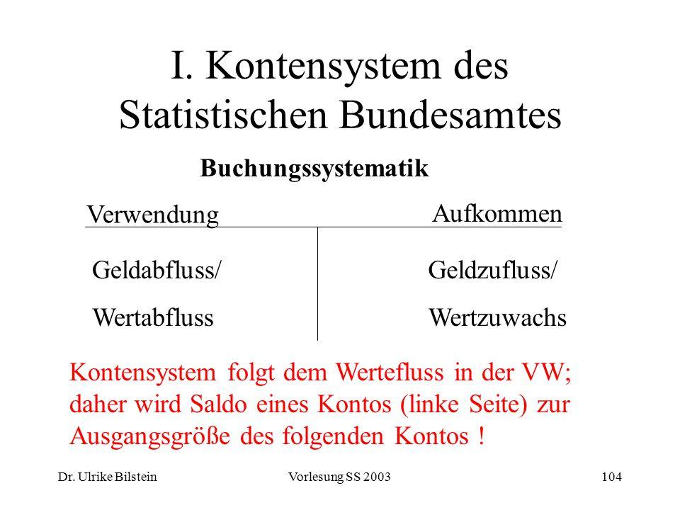 Dr. Ulrike BilsteinVorlesung SS 2003104 I. Kontensystem des Statistischen Bundesamtes Buchungssystematik Verwendung Aufkommen Geldabfluss/ Wertabfluss
