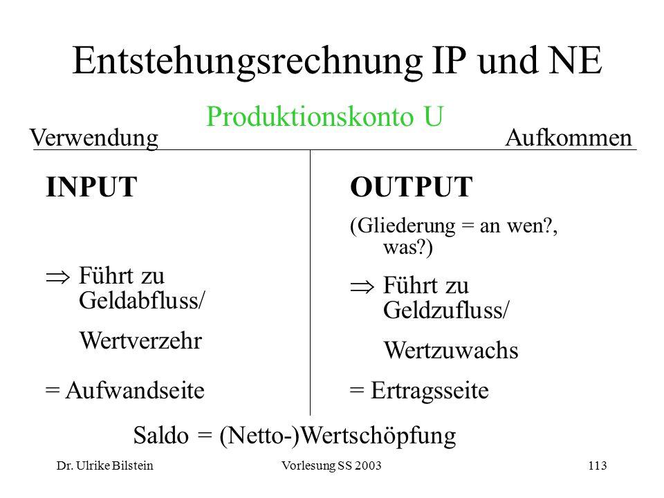 Dr. Ulrike BilsteinVorlesung SS 2003113 Entstehungsrechnung IP und NE VerwendungAufkommen Produktionskonto U Saldo = (Netto-)Wertschöpfung INPUT  Füh