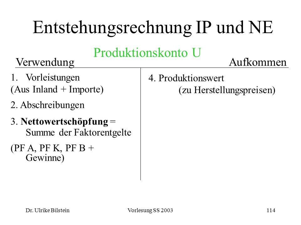 Dr. Ulrike BilsteinVorlesung SS 2003114 Entstehungsrechnung IP und NE AufkommenVerwendung 1.Vorleistungen (Aus Inland + Importe) 2. Abschreibungen 3.