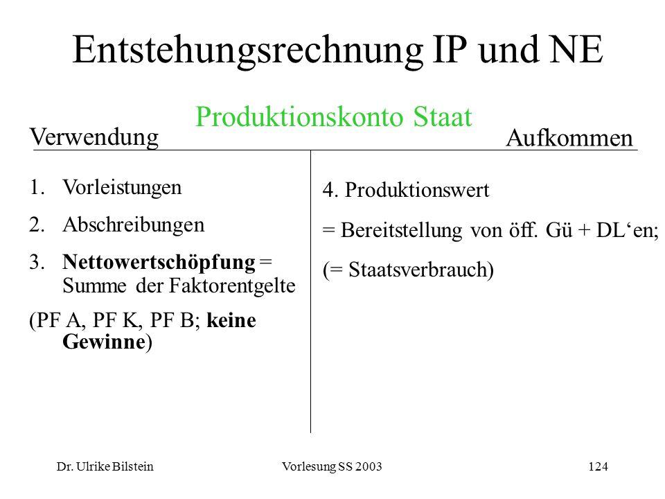 Dr. Ulrike BilsteinVorlesung SS 2003124 Entstehungsrechnung IP und NE Aufkommen Verwendung 1.Vorleistungen 2.Abschreibungen 3. Nettowertschöpfung = Su