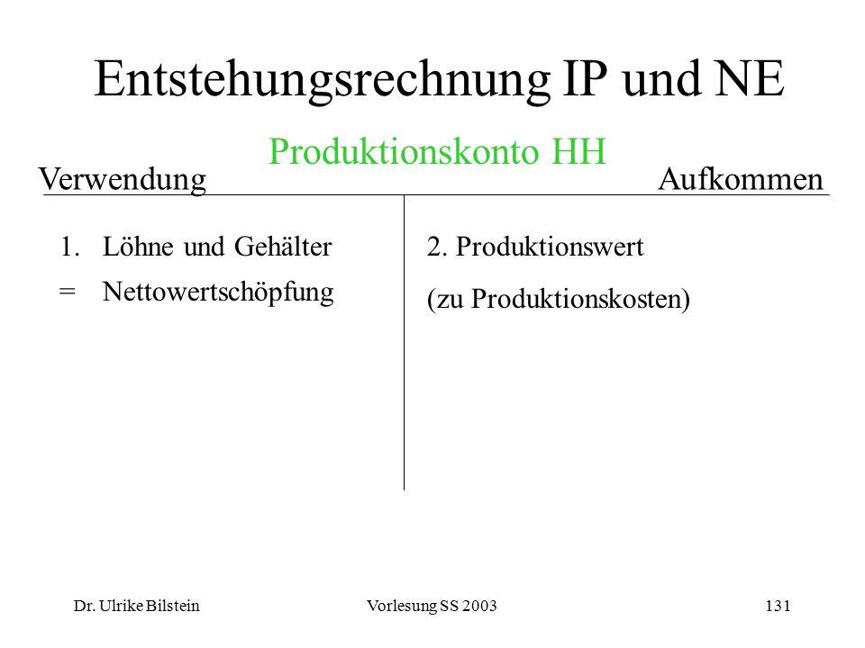 Dr. Ulrike BilsteinVorlesung SS 2003131 Entstehungsrechnung IP und NE AufkommenVerwendung 1.Löhne und Gehälter = Nettowertschöpfung 2. Produktionswert
