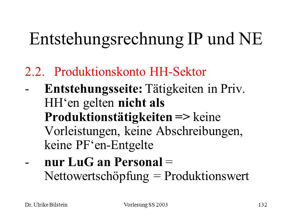 Dr. Ulrike BilsteinVorlesung SS 2003132 Entstehungsrechnung IP und NE 2.2.Produktionskonto HH-Sektor -Entstehungsseite: Tätigkeiten in Priv. HH'en gel