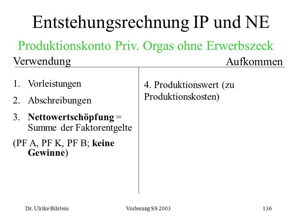 Dr. Ulrike BilsteinVorlesung SS 2003136 Entstehungsrechnung IP und NE Aufkommen Verwendung 1.Vorleistungen 2.Abschreibungen 3. Nettowertschöpfung = Su