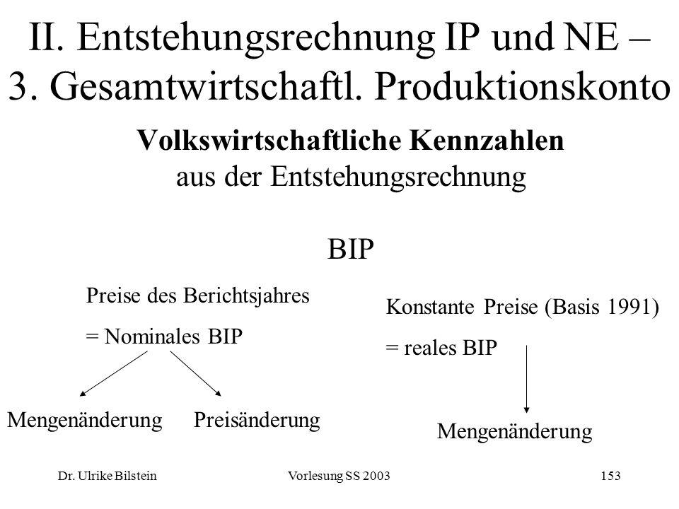 Dr. Ulrike BilsteinVorlesung SS 2003153 II. Entstehungsrechnung IP und NE – 3. Gesamtwirtschaftl. Produktionskonto Volkswirtschaftliche Kennzahlen aus