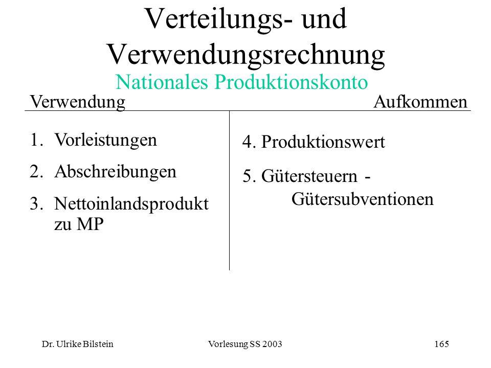 Dr. Ulrike BilsteinVorlesung SS 2003165 Verwendung Nationales Produktionskonto 1.Vorleistungen 2.Abschreibungen 3. Nettoinlandsprodukt zu MP 4. Produk