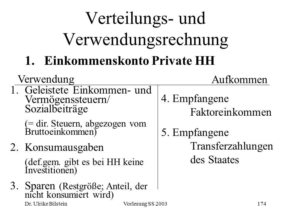 Dr. Ulrike BilsteinVorlesung SS 2003174 Verteilungs- und Verwendungsrechnung 1.Einkommenskonto Private HH Verwendung 1.Geleistete Einkommen- und Vermö
