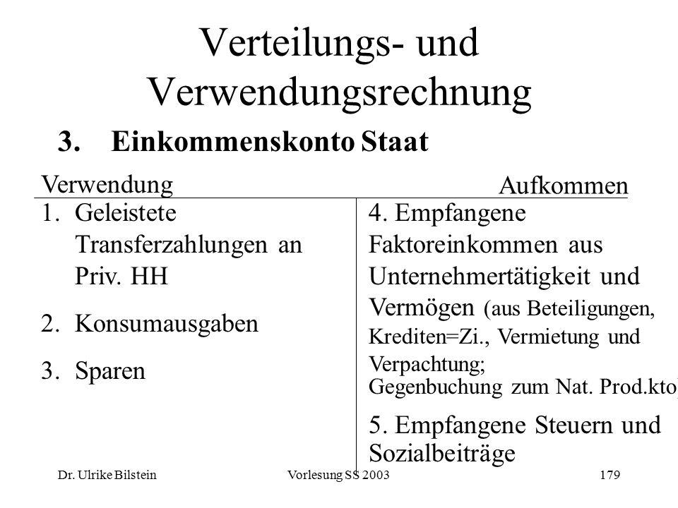 Dr. Ulrike BilsteinVorlesung SS 2003179 Verteilungs- und Verwendungsrechnung 3. Einkommenskonto Staat Verwendung 1.Geleistete Transferzahlungen an Pri