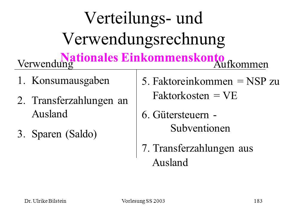 Dr. Ulrike BilsteinVorlesung SS 2003183 Verteilungs- und Verwendungsrechnung Verwendung 1.Konsumausgaben 2.Transferzahlungen an Ausland 3.Sparen (Sald