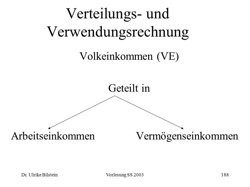 Dr. Ulrike BilsteinVorlesung SS 2003188 Verteilungs- und Verwendungsrechnung Volkeinkommen (VE) Geteilt in ArbeitseinkommenVermögenseinkommen