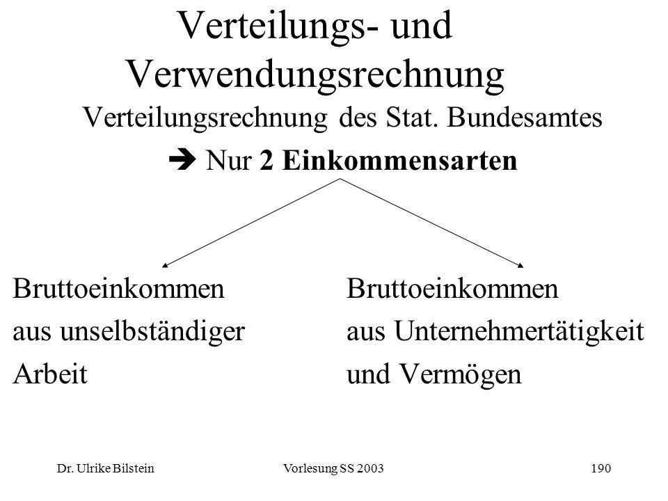 Dr. Ulrike BilsteinVorlesung SS 2003190 Verteilungs- und Verwendungsrechnung Verteilungsrechnung des Stat. Bundesamtes  Nur 2 EinkommensartenBruttoei