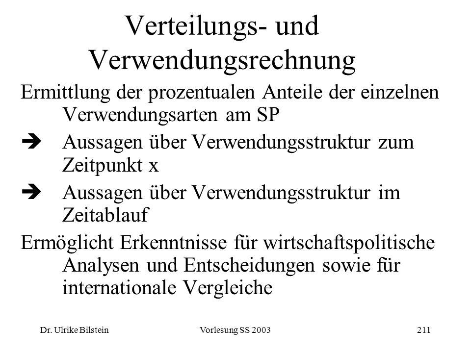 Dr. Ulrike BilsteinVorlesung SS 2003211 Verteilungs- und Verwendungsrechnung Ermittlung der prozentualen Anteile der einzelnen Verwendungsarten am SP