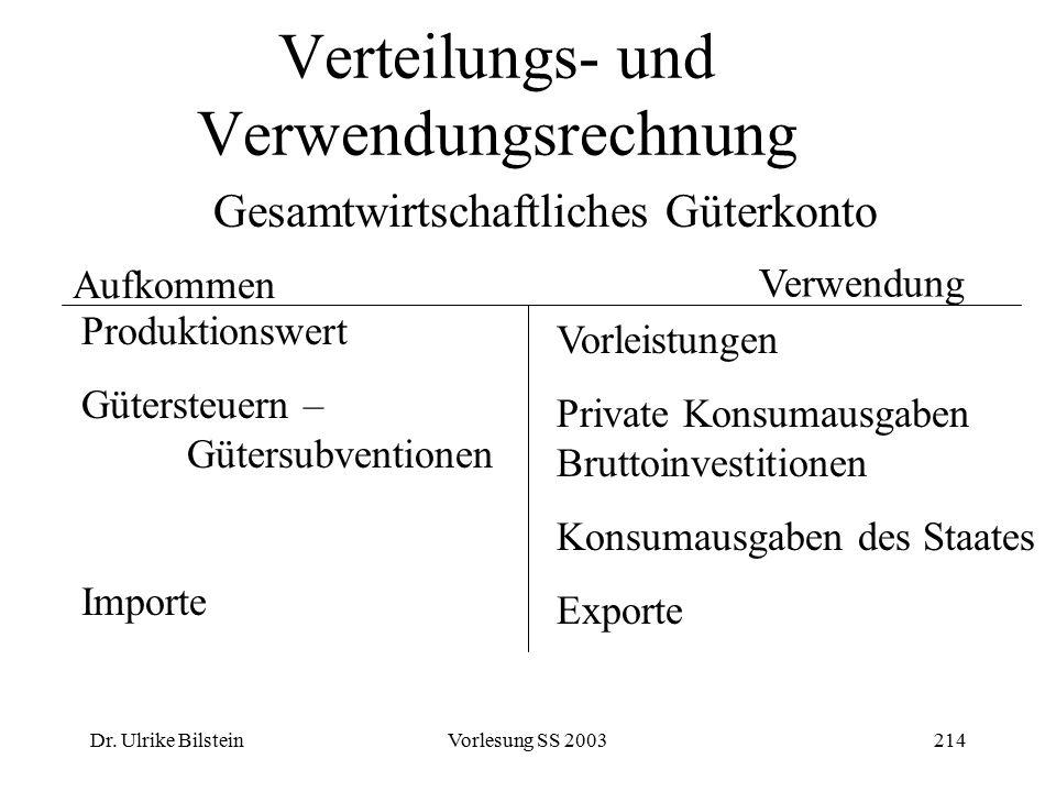 Dr. Ulrike BilsteinVorlesung SS 2003214 Verteilungs- und Verwendungsrechnung Gesamtwirtschaftliches Güterkonto Aufkommen Verwendung Produktionswert Gü