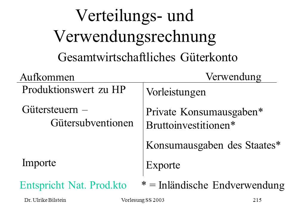 Dr. Ulrike BilsteinVorlesung SS 2003215 Verteilungs- und Verwendungsrechnung Gesamtwirtschaftliches Güterkonto Aufkommen Verwendung Produktionswert zu