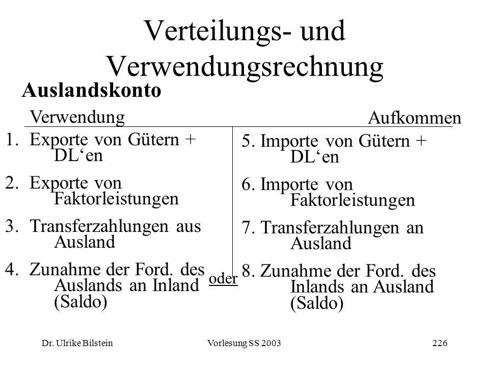 Dr. Ulrike BilsteinVorlesung SS 2003226 Verteilungs- und Verwendungsrechnung Auslandskonto Verwendung 1.Exporte von Gütern + DL'en 2.Exporte von Fakto