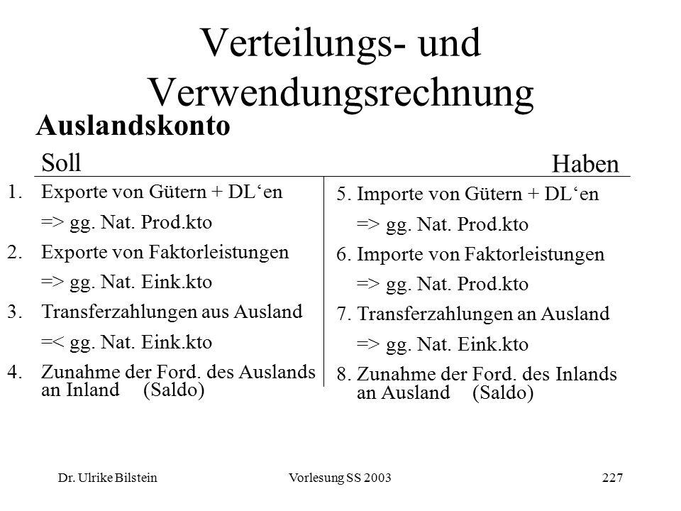 Dr. Ulrike BilsteinVorlesung SS 2003227 Verteilungs- und Verwendungsrechnung Auslandskonto Soll 1.Exporte von Gütern + DL'en => gg. Nat. Prod.kto 2.Ex