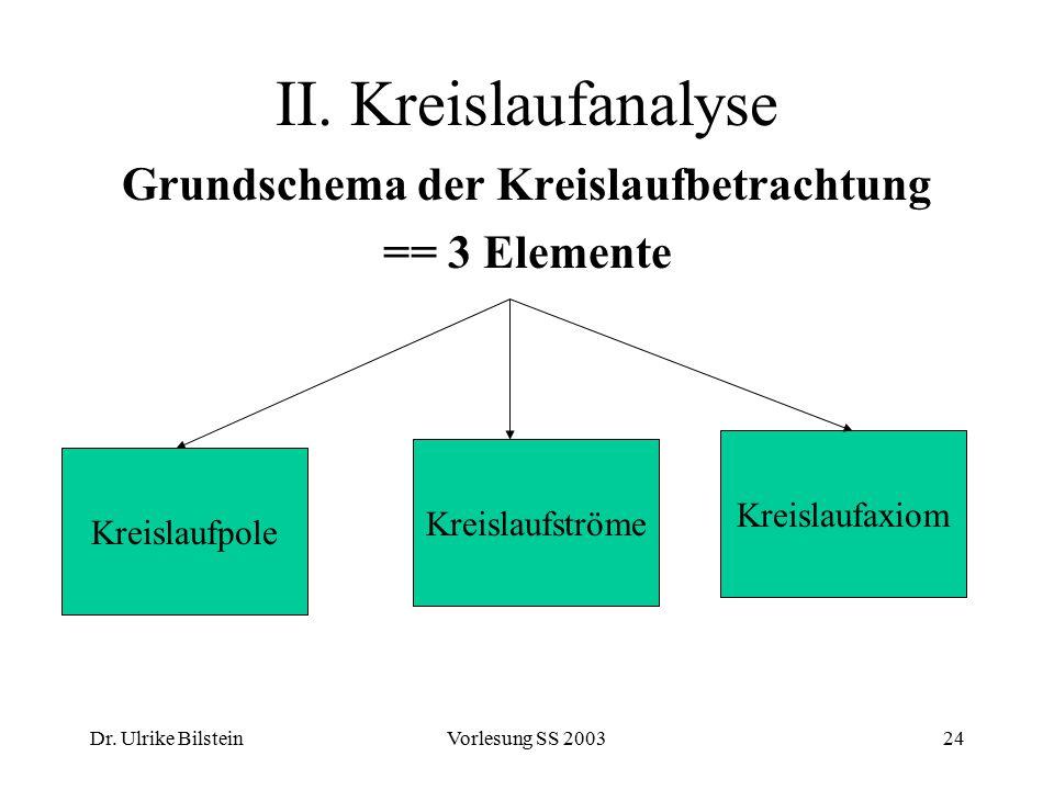 Dr. Ulrike BilsteinVorlesung SS 200324 II. Kreislaufanalyse Grundschema der Kreislaufbetrachtung == 3 Elemente Kreislaufpole Kreislaufaxiom Kreislaufs