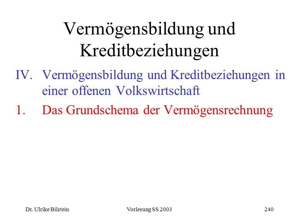 Dr. Ulrike BilsteinVorlesung SS 2003240 Vermögensbildung und Kreditbeziehungen IV.Vermögensbildung und Kreditbeziehungen in einer offenen Volkswirtsch