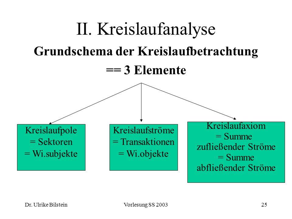 Dr. Ulrike BilsteinVorlesung SS 200325 II. Kreislaufanalyse Grundschema der Kreislaufbetrachtung == 3 Elemente Kreislaufpole = Sektoren = Wi.subjekte