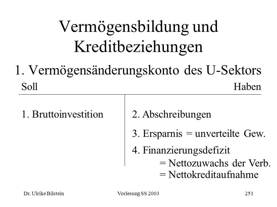 Dr. Ulrike BilsteinVorlesung SS 2003251 Vermögensbildung und Kreditbeziehungen 1. Vermögensänderungskonto des U-Sektors SollHaben 1. Bruttoinvestition