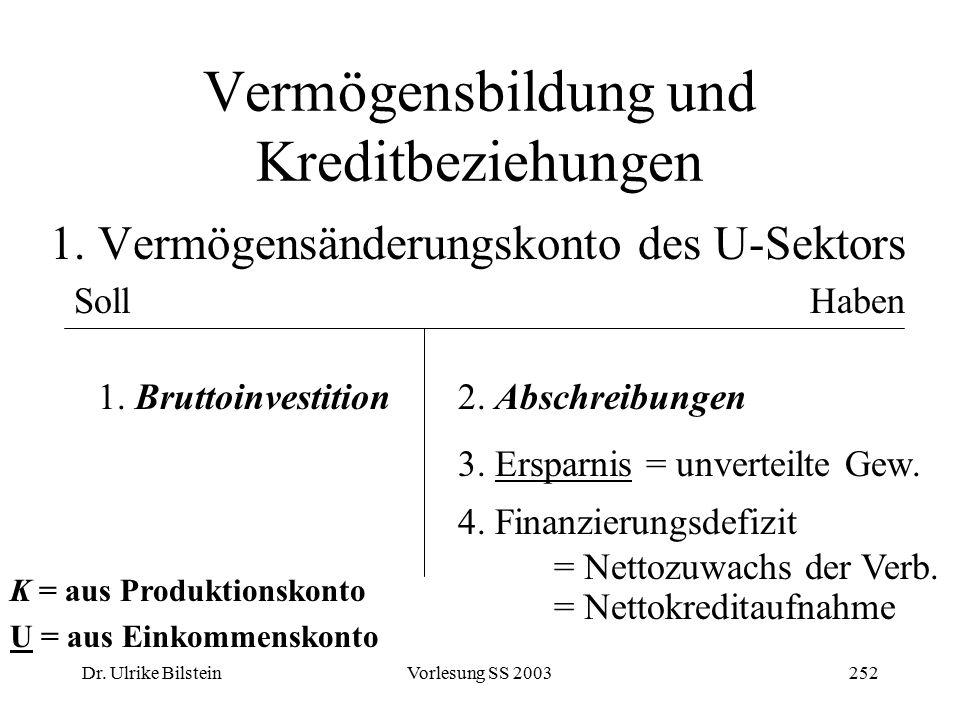 Dr. Ulrike BilsteinVorlesung SS 2003252 Vermögensbildung und Kreditbeziehungen 1. Vermögensänderungskonto des U-Sektors SollHaben 1. Bruttoinvestition