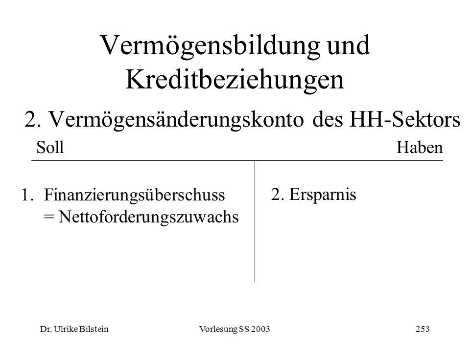 Dr. Ulrike BilsteinVorlesung SS 2003253 Vermögensbildung und Kreditbeziehungen 2. Vermögensänderungskonto des HH-Sektors SollHaben 1.Finanzierungsüber