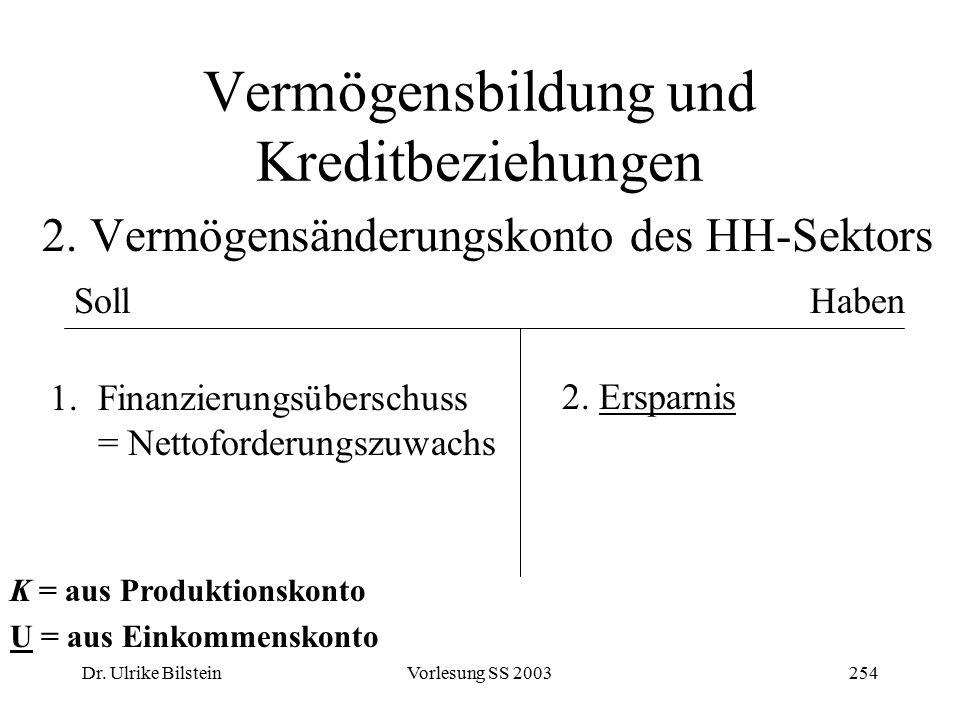 Dr. Ulrike BilsteinVorlesung SS 2003254 Vermögensbildung und Kreditbeziehungen 2. Vermögensänderungskonto des HH-Sektors SollHaben 1.Finanzierungsüber