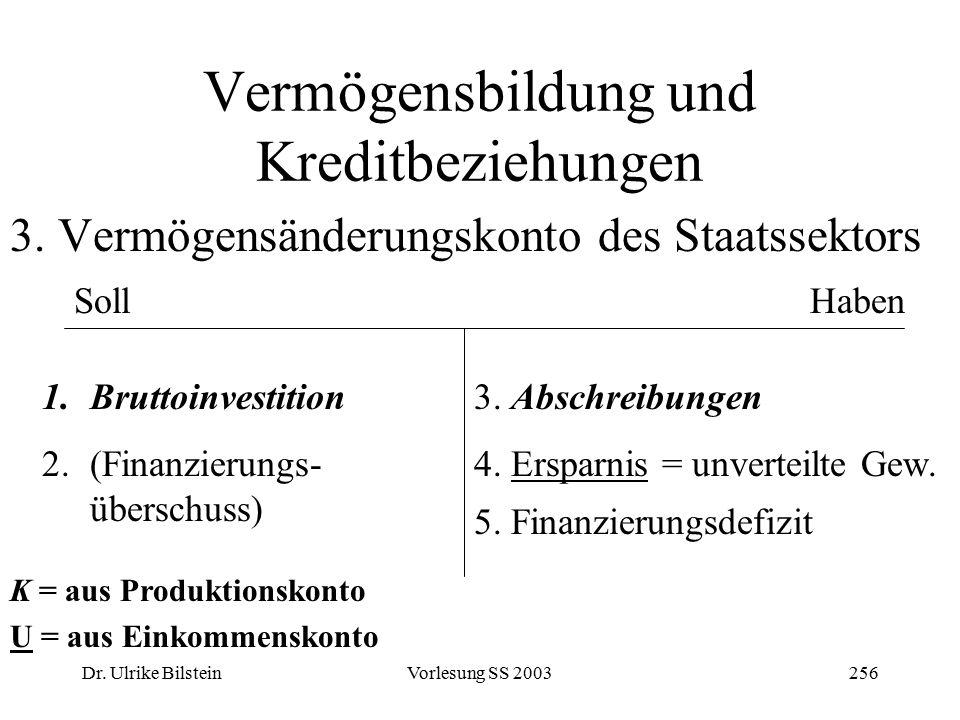 Dr. Ulrike BilsteinVorlesung SS 2003256 Vermögensbildung und Kreditbeziehungen 3. Vermögensänderungskonto des Staatssektors SollHaben 1.Bruttoinvestit